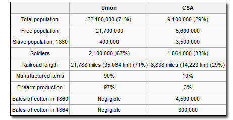 union+vs+confederacy