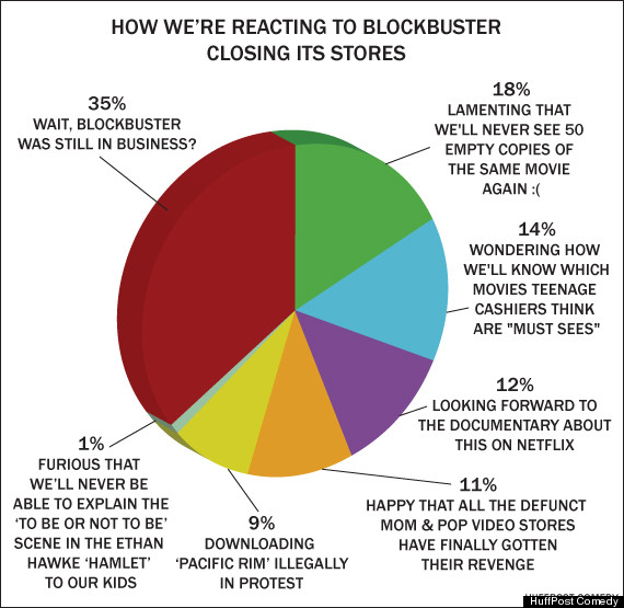 HOW-WERE-REACTING-TO-BLOCKBUSTER