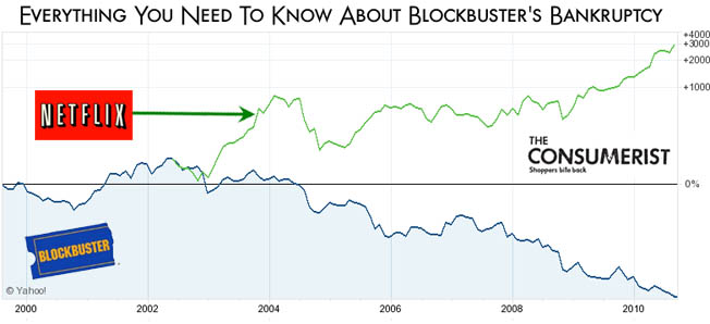 Blockbuster Closing - netflix vs blockbuster