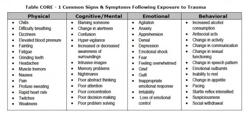 what are the symptoms of ptsd